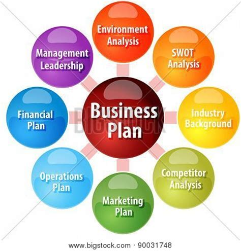 Building an isp business plan